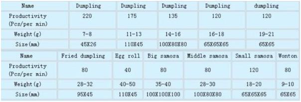 Cetak Samosa, Pastel, Dumpling (CDS-120) 2 tokomesin blitar